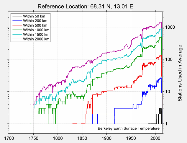 68.31 N, 13.01 E Station Counts