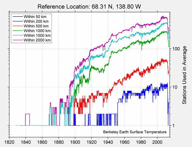 68.31 N, 138.80 W Station Counts