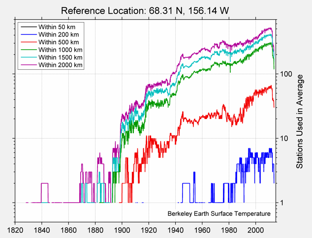 68.31 N, 156.14 W Station Counts
