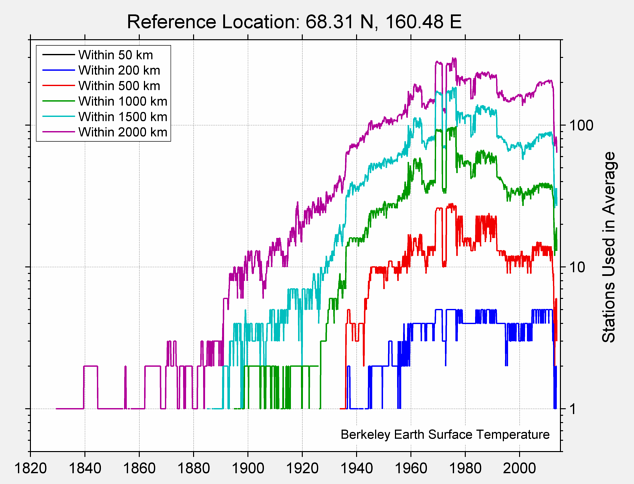 68.31 N, 160.48 E Station Counts