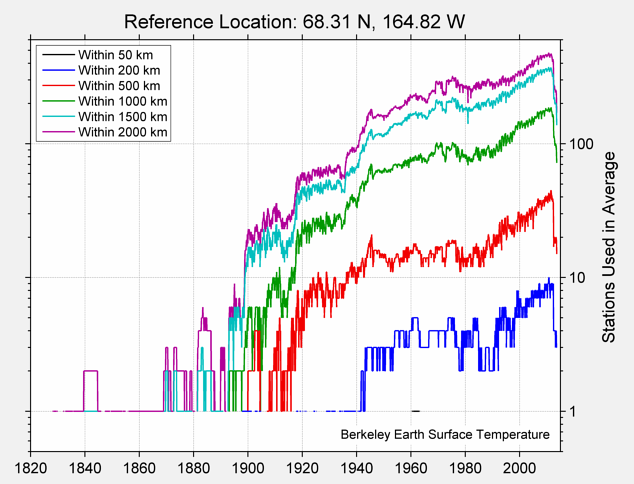 68.31 N, 164.82 W Station Counts