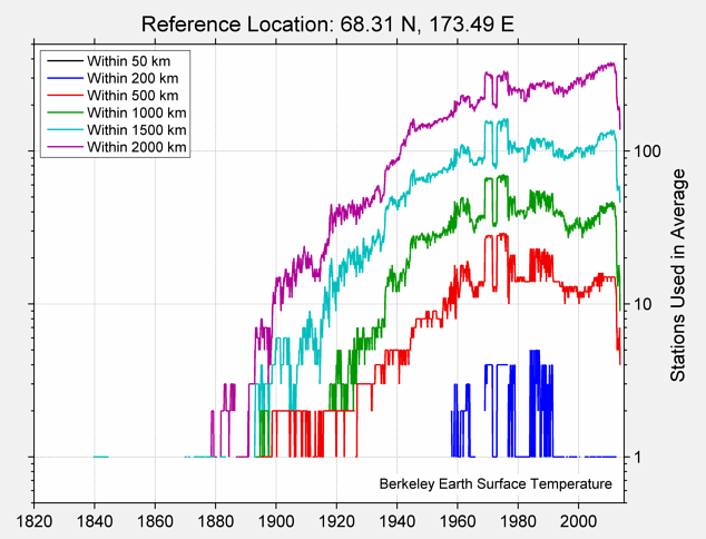 68.31 N, 173.49 E Station Counts