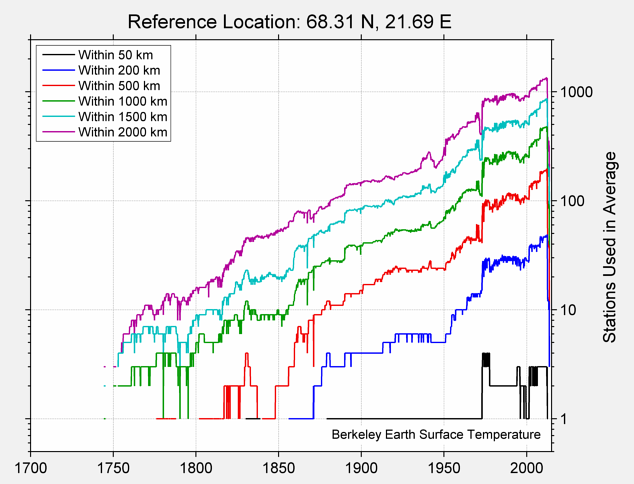 68.31 N, 21.69 E Station Counts