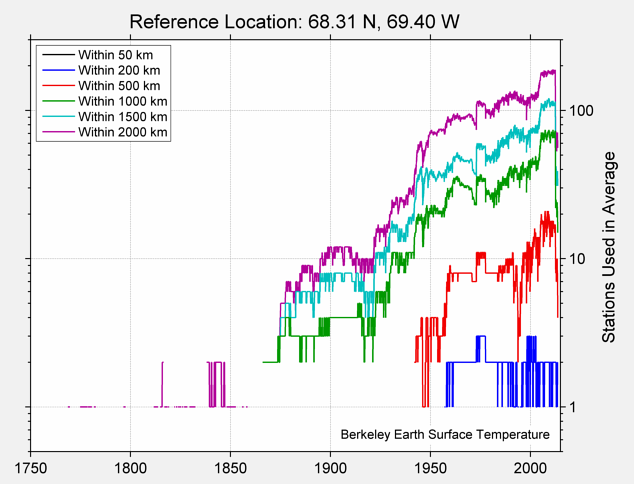 68.31 N, 69.40 W Station Counts