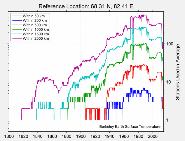 68.31 N, 82.41 E Station Counts