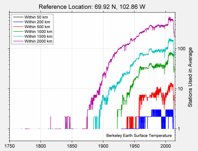 69.92 N, 102.86 W Station Counts