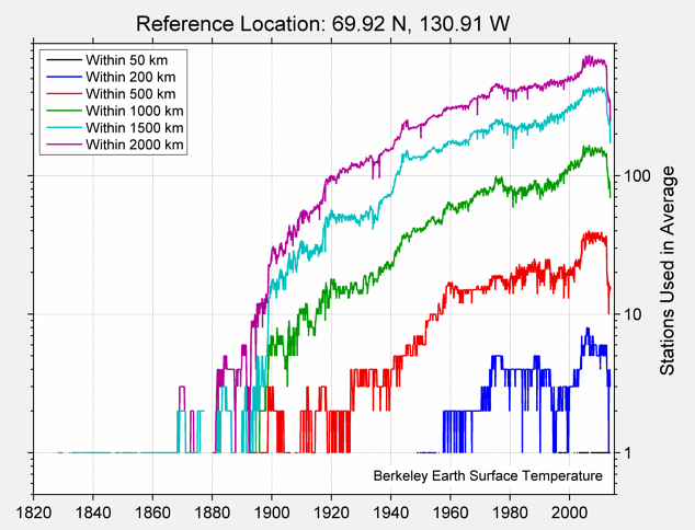 69.92 N, 130.91 W Station Counts