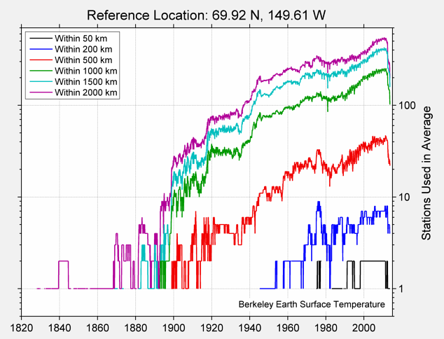 69.92 N, 149.61 W Station Counts