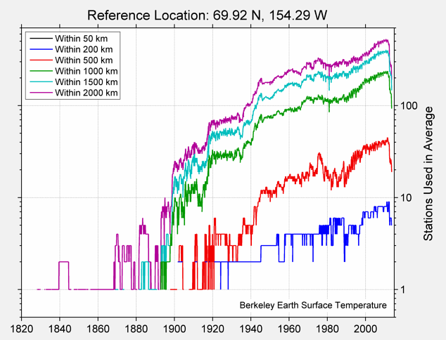 69.92 N, 154.29 W Station Counts
