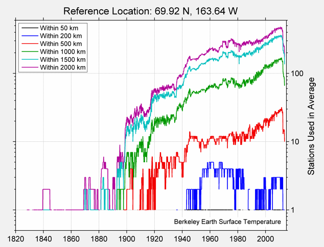 69.92 N, 163.64 W Station Counts