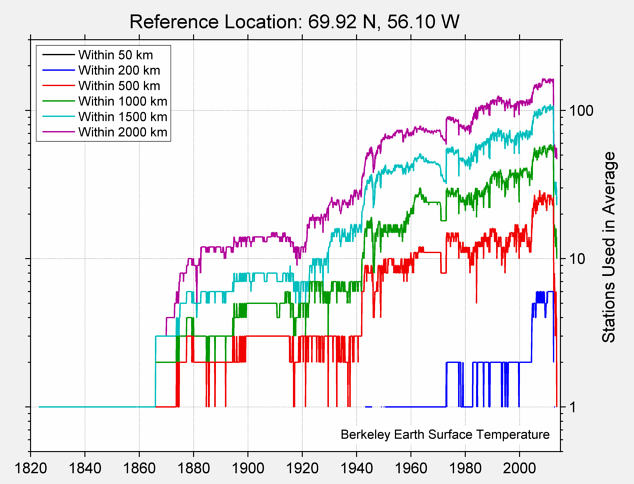 69.92 N, 56.10 W Station Counts