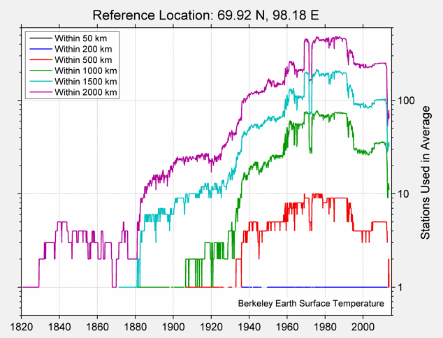 69.92 N, 98.18 E Station Counts