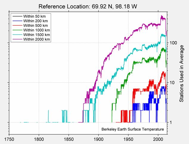 69.92 N, 98.18 W Station Counts
