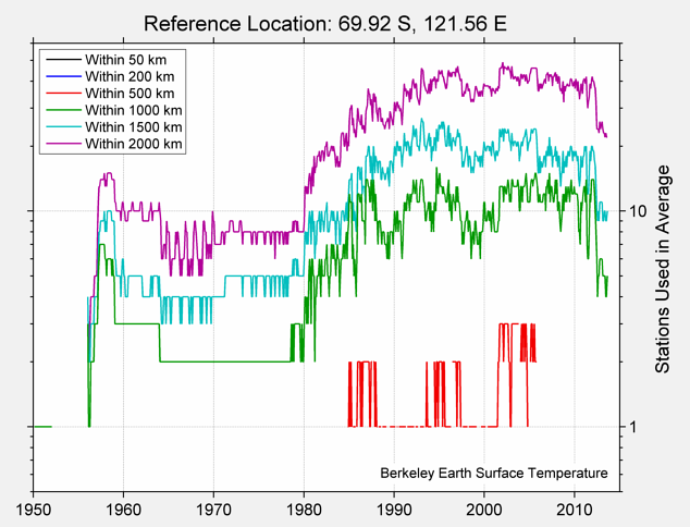 69.92 S, 121.56 E Station Counts