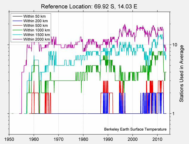 69.92 S, 14.03 E Station Counts