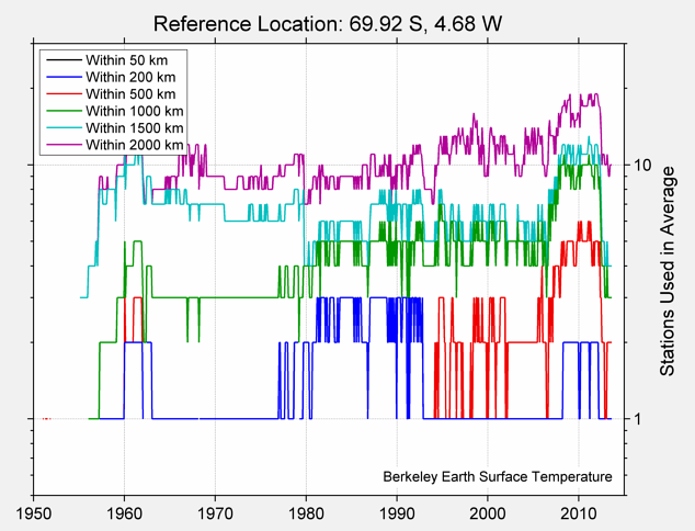 69.92 S, 4.68 W Station Counts