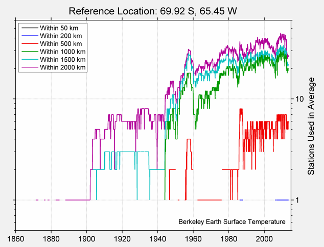 69.92 S, 65.45 W Station Counts