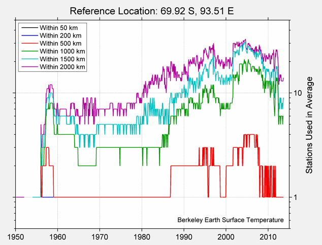 69.92 S, 93.51 E Station Counts