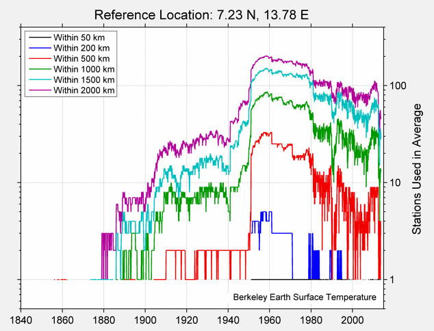 7.23 N, 13.78 E Station Counts