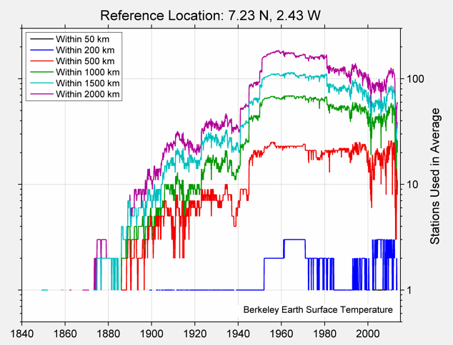 7.23 N, 2.43 W Station Counts
