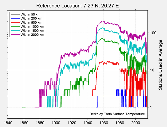 7.23 N, 20.27 E Station Counts