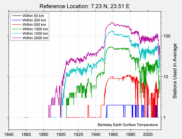 7.23 N, 23.51 E Station Counts