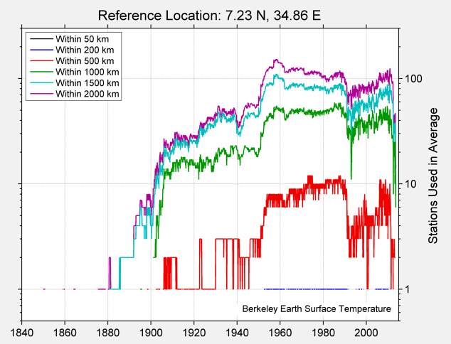 7.23 N, 34.86 E Station Counts