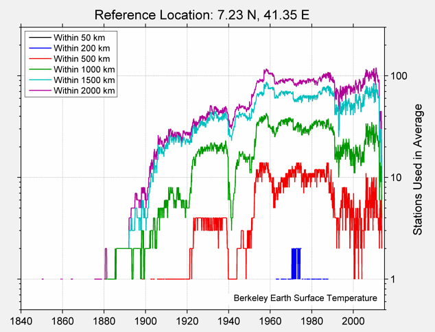 7.23 N, 41.35 E Station Counts