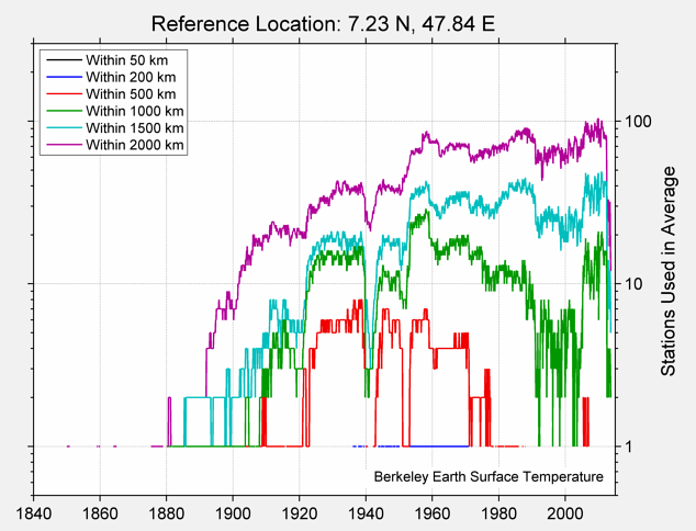 7.23 N, 47.84 E Station Counts