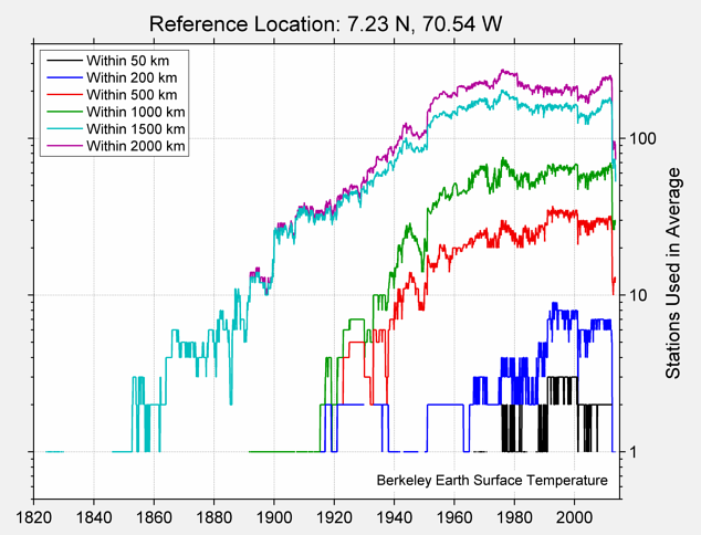 7.23 N, 70.54 W Station Counts