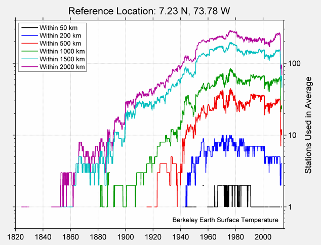 7.23 N, 73.78 W Station Counts