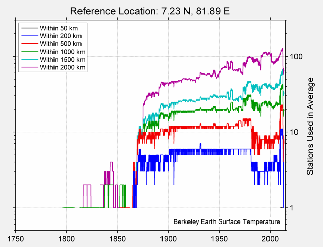 7.23 N, 81.89 E Station Counts