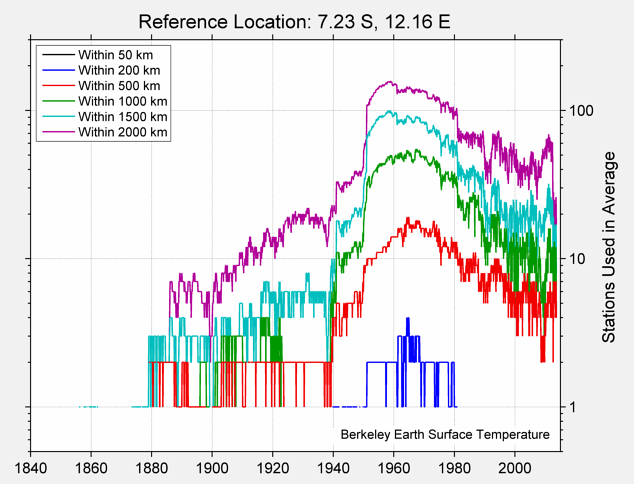 7.23 S, 12.16 E Station Counts
