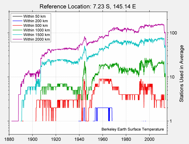 7.23 S, 145.14 E Station Counts