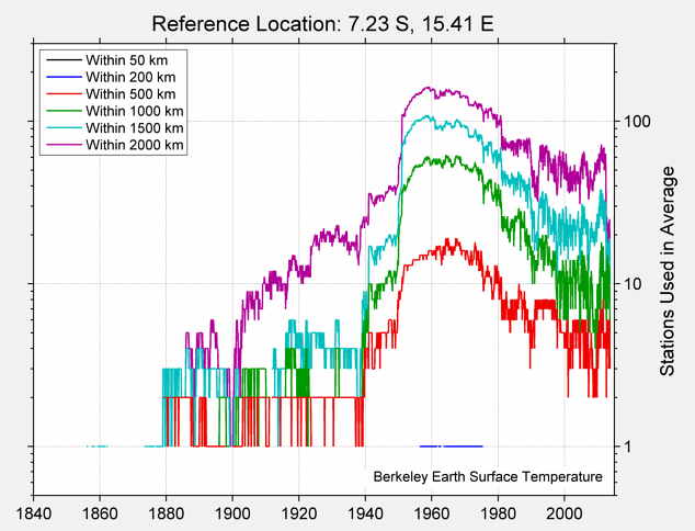 7.23 S, 15.41 E Station Counts