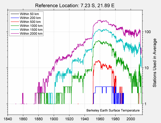 7.23 S, 21.89 E Station Counts