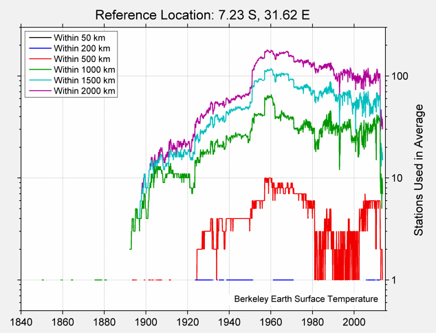 7.23 S, 31.62 E Station Counts