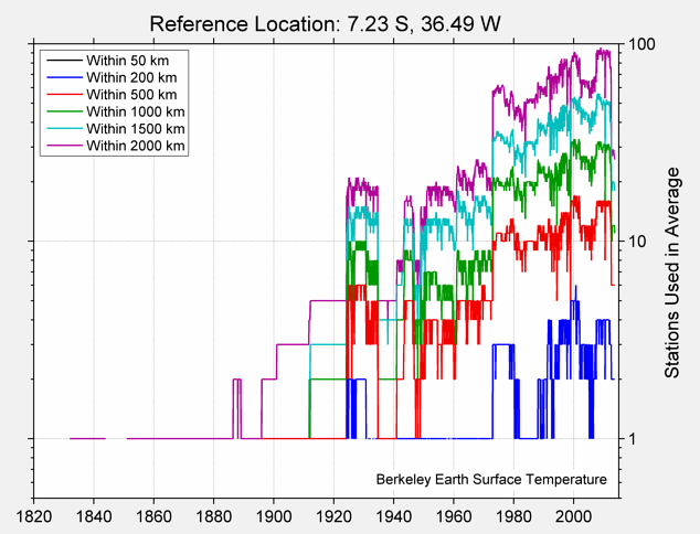 7.23 S, 36.49 W Station Counts