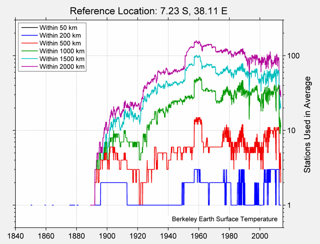 7.23 S, 38.11 E Station Counts