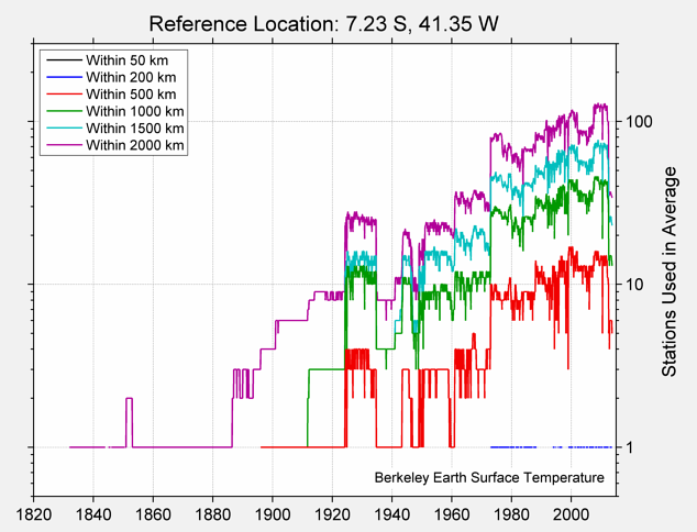 7.23 S, 41.35 W Station Counts