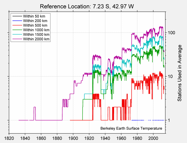 7.23 S, 42.97 W Station Counts