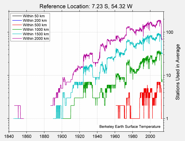 7.23 S, 54.32 W Station Counts