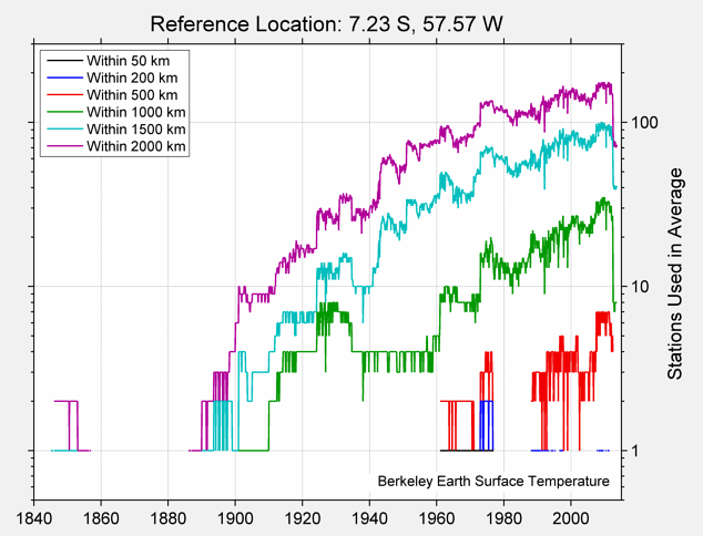 7.23 S, 57.57 W Station Counts