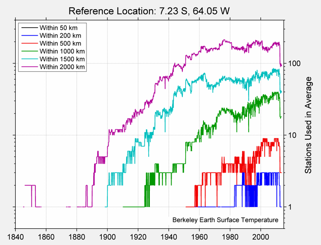 7.23 S, 64.05 W Station Counts