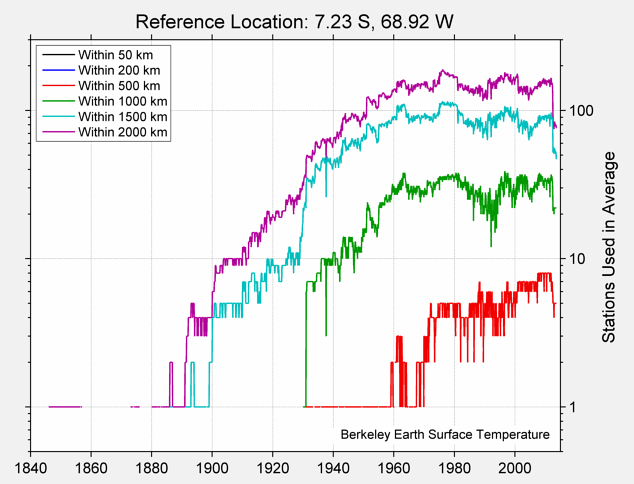 7.23 S, 68.92 W Station Counts