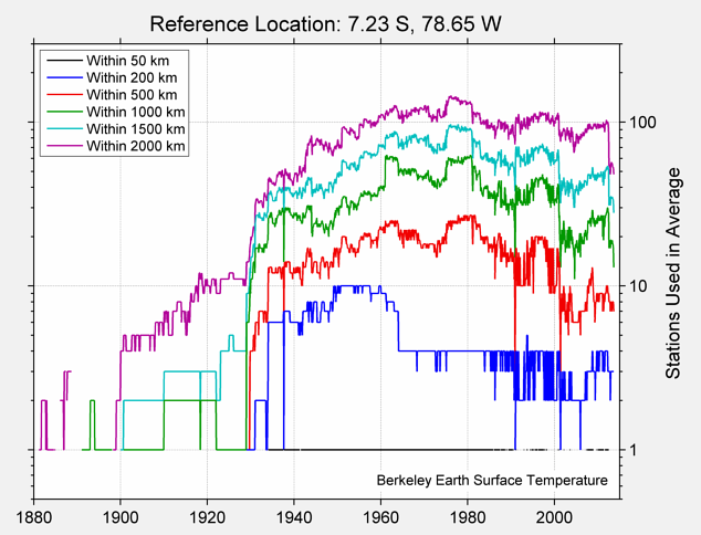7.23 S, 78.65 W Station Counts