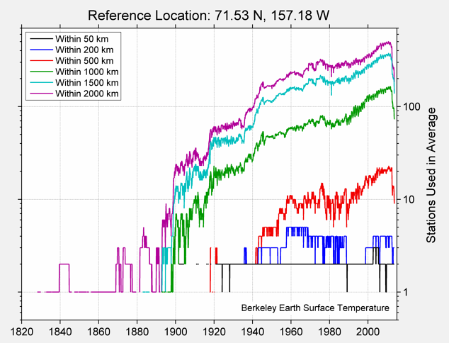 71.53 N, 157.18 W Station Counts