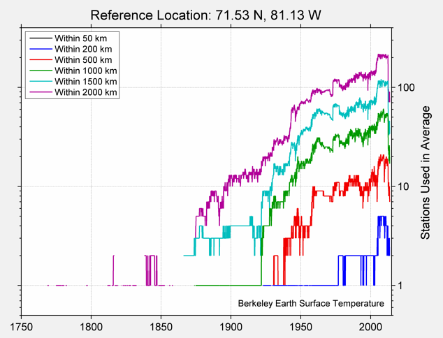 71.53 N, 81.13 W Station Counts
