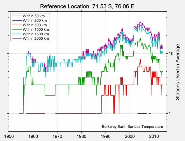 71.53 S, 76.06 E Station Counts