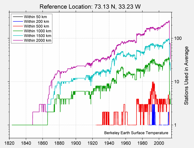 73.13 N, 33.23 W Station Counts